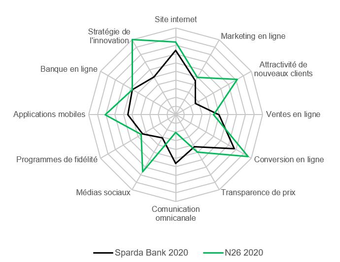 Teo Chart 2 FR