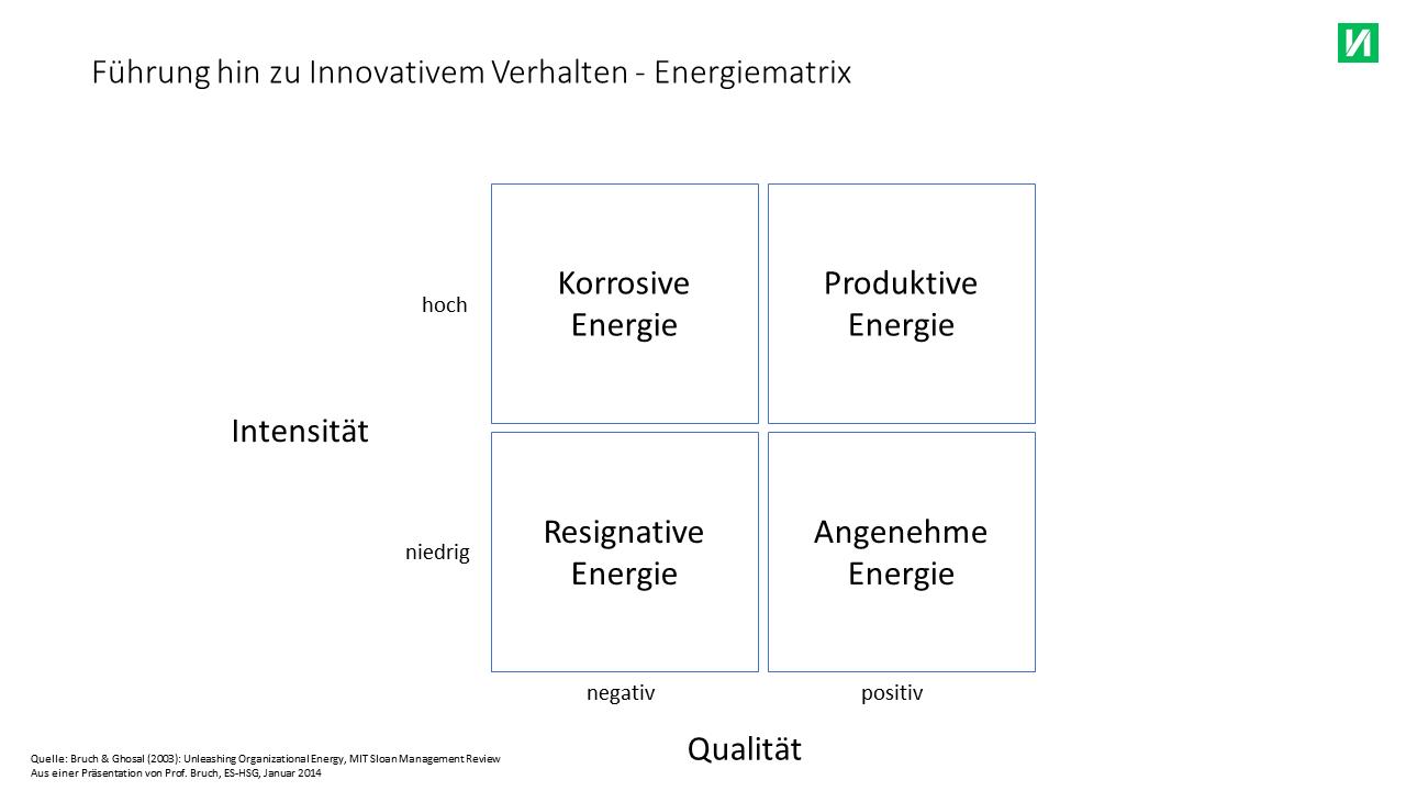 energie matrix