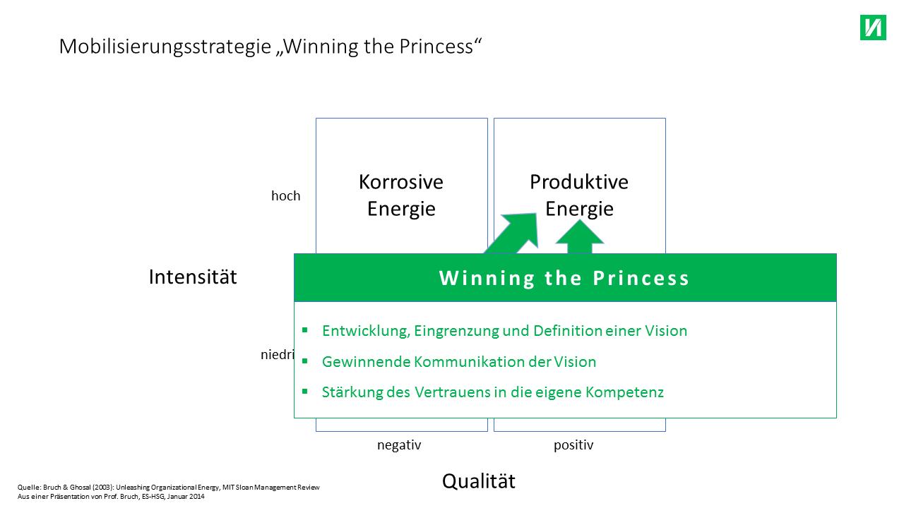 winning the princess